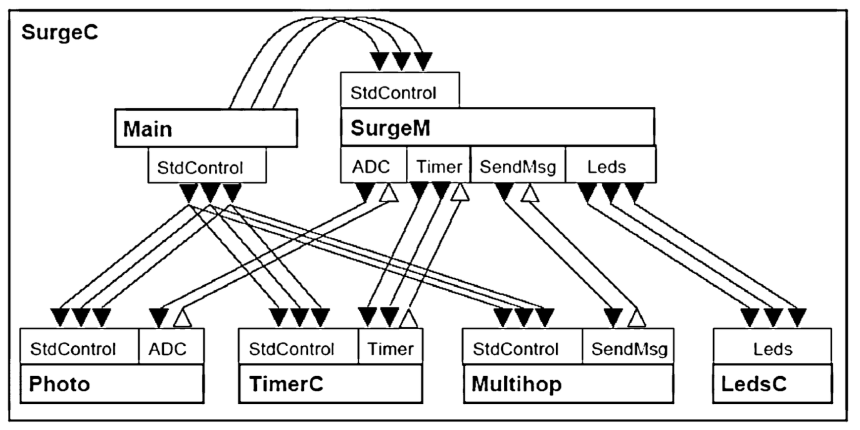 Embedded Operating Systems for the IoT