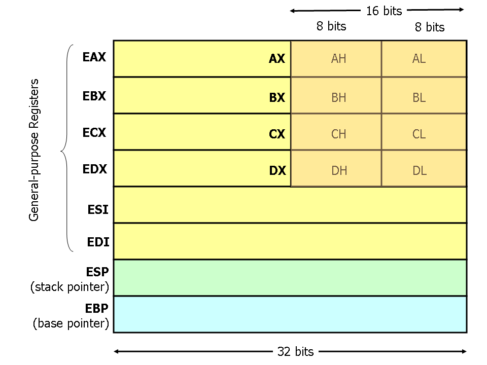 Guide to x86 Assembly