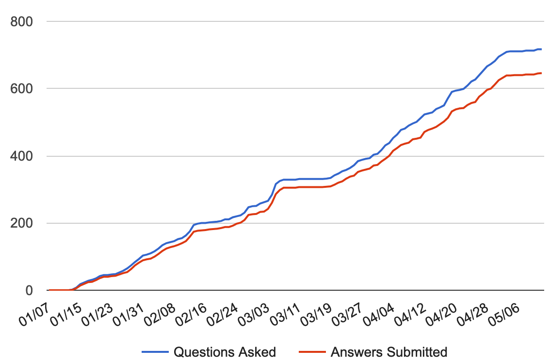 Figure 3: Questions asked and answered over time